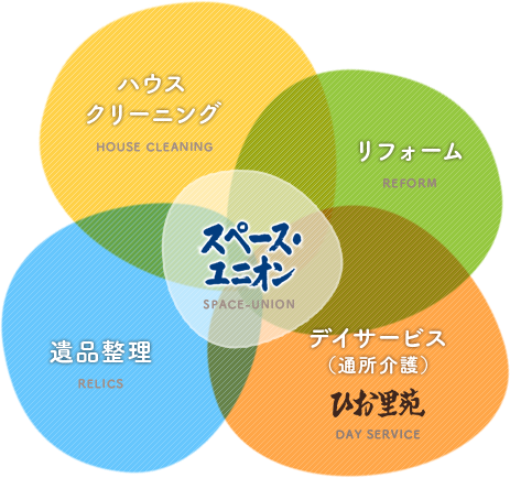 当社は4つのサービスが全て結びついています